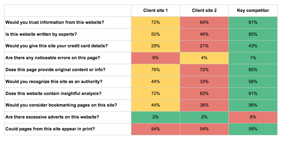 Data from a sample panda survey showing clients sites scores lower than competitor